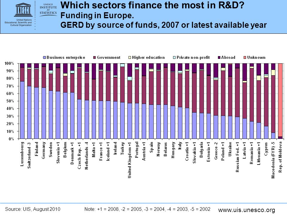 www.uis.unesco.org Which sectors finance the most in R&D.