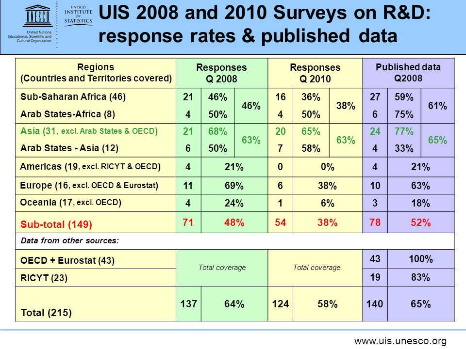 www.uis.unesco.org UIS 2008 and 2010 Surveys on R&D: response rates & published data Regions (Countries and Territories covered) Responses Q 2008 Responses Q 2010 Published data Q2008 Sub-Saharan Africa (46) 2146% 1636% 38% 2759% 61% Arab States-Africa (8) 450%4 675% Asia (31, excl.