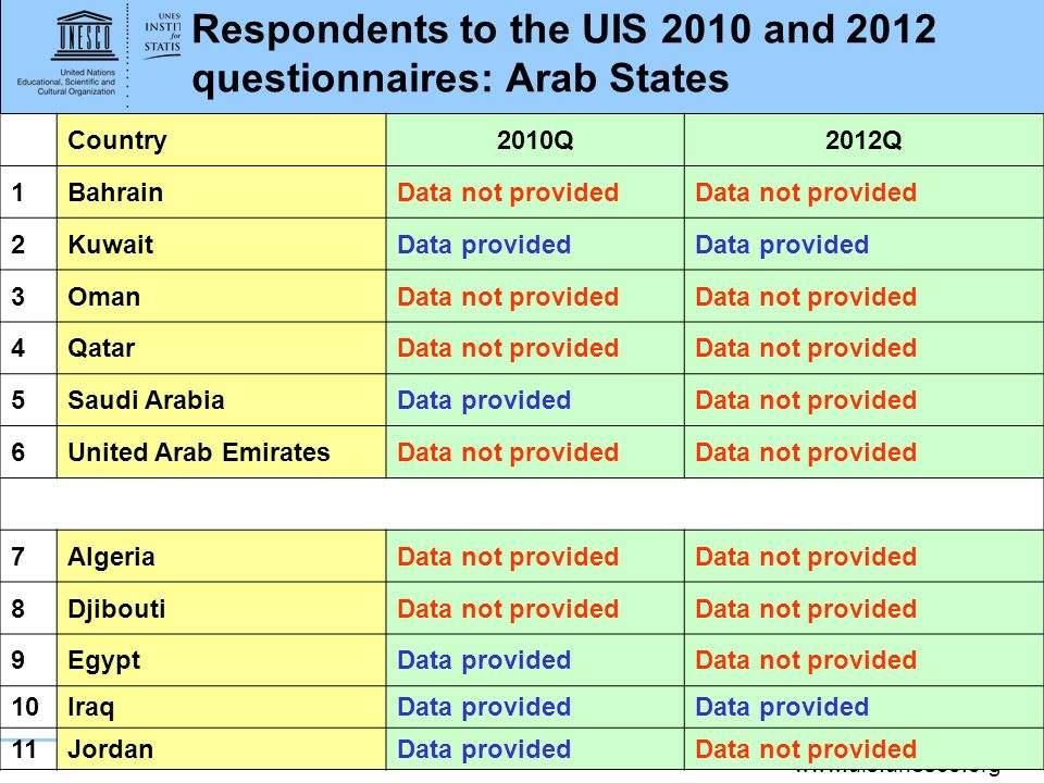 www.uis.unesco.org Respondents to the UIS 2010 and 2012 questionnaires: Arab States Country2010Q2012Q 1BahrainData not provided 2KuwaitData provided 3OmanData not provided 4QatarData not provided 5Saudi ArabiaData providedData not provided 6United Arab EmiratesData not provided 7AlgeriaData not provided 8DjiboutiData not provided 9EgyptData providedData not provided 10IraqData provided 11JordanData providedData not provided