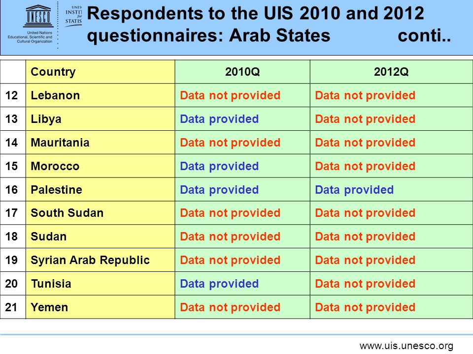 www.uis.unesco.org Respondents to the UIS 2010 and 2012 questionnaires: Arab States conti..