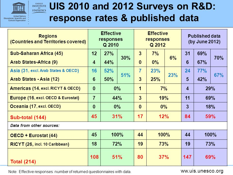 www.uis.unesco.org UIS 2010 and 2012 Surveys on R&D: response rates & published data Regions (Countries and Territories covered) Effective responses Q 2010 Effective responses Q 2012 Published data (by June 2012) Sub-Saharan Africa (45) 1227% 30% 37% 6% 3169% 70% Arab States-Africa (9) 444%00%667% Asia (31, excl.