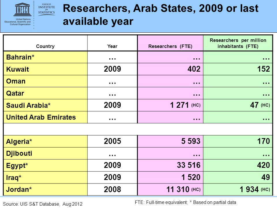 www.uis.unesco.org Researchers, Arab States, 2009 or last available year CountryYearResearchers (FTE) Researchers per million inhabitants (FTE) Bahrain* ……… Kuwait 2009402152 Oman ……… Qatar ……… Saudi Arabia* 20091 271 (HC) 47 (HC) United Arab Emirates ……… Algeria* 20055 593170 Djibouti ……… Egypt* 200933 516420 Iraq* 20091 52049 Jordan* 200811 310 (HC) 1 934 (HC) Source: UIS S&T Database, Aug 2012 FTE: Full-time equivalent; * Based on partial data