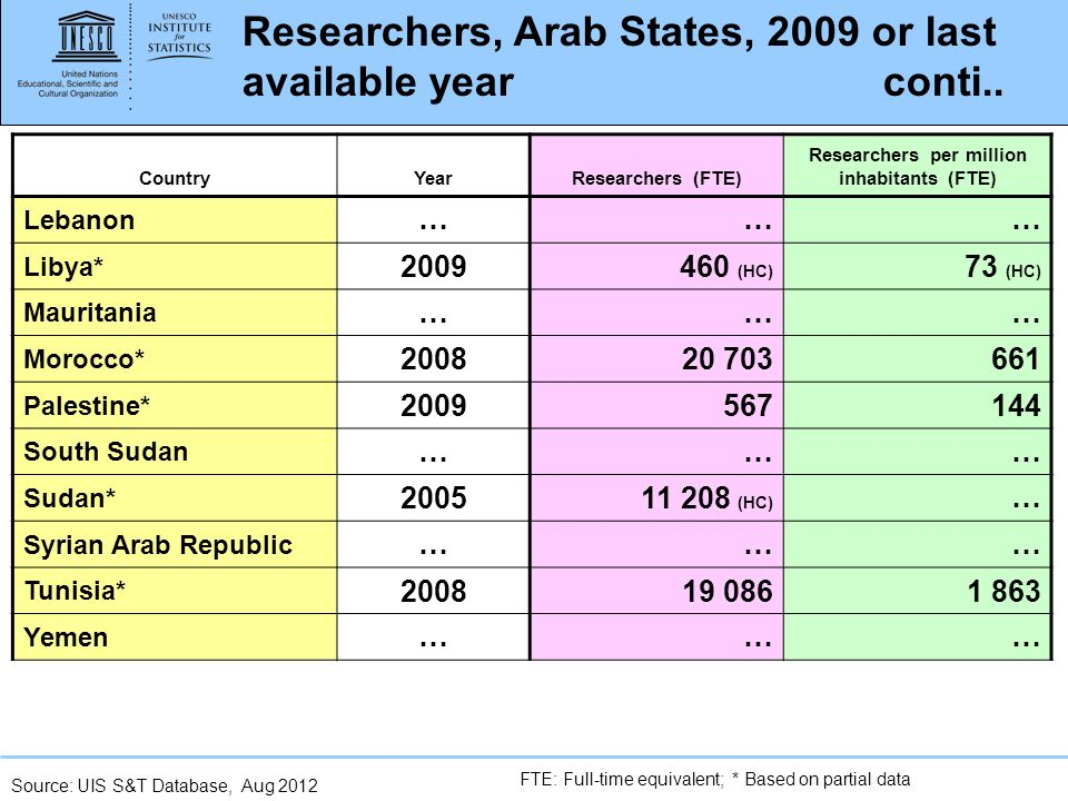 www.uis.unesco.org Researchers, Arab States, 2009 or last available year conti..
