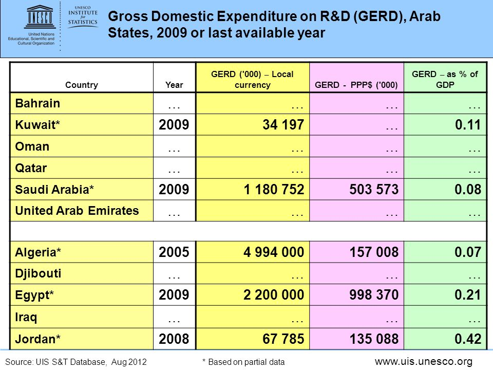 www.uis.unesco.org Gross Domestic Expenditure on R&D (GERD), Arab States, 2009 or last available year CountryYear GERD ( 000) – Local currencyGERD - PPP$ ( 000) GERD – as % of GDP Bahrain ………… Kuwait* 200934 197…0.11 Oman ………… Qatar ………… Saudi Arabia* 20091 180 752503 5730.08 United Arab Emirates ………… Algeria* 20054 994 000157 0080.07 Djibouti ………… Egypt* 20092 200 000998 3700.21 Iraq ………… Jordan* 200867 785135 0880.42 * Based on partial dataSource: UIS S&T Database, Aug 2012