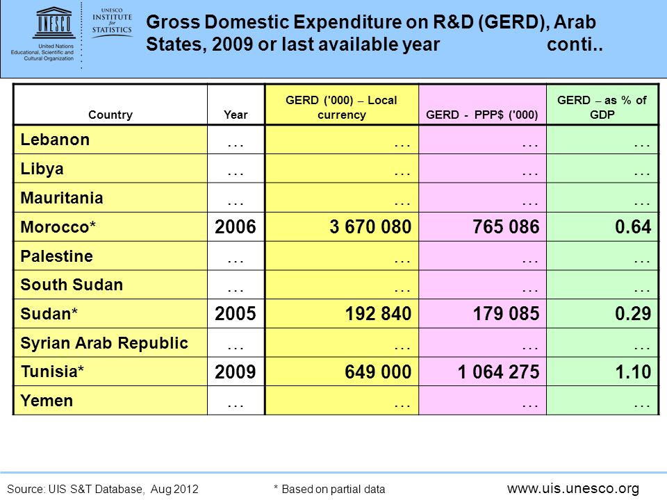 www.uis.unesco.org Gross Domestic Expenditure on R&D (GERD), Arab States, 2009 or last available year conti..
