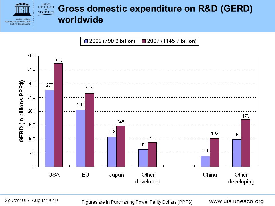 www.uis.unesco.org Gross domestic expenditure on R&D (GERD) worldwide Source: UIS, August 2010 Figures are in Purchasing Power Parity Dollars (PPP$)