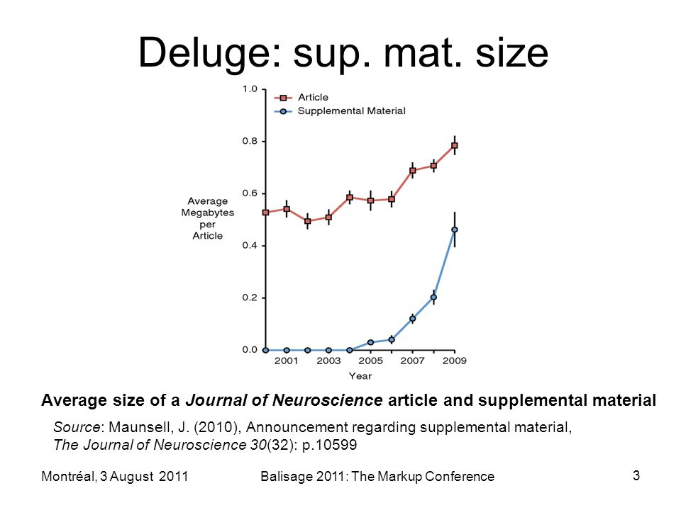 Average size of a Journal of Neuroscience article and supplemental material Source: Maunsell, J.