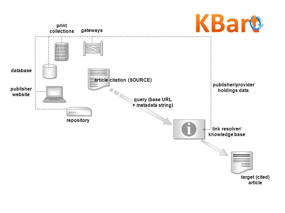 article citation (SOURCE) query (base URL + metadata string) link resolver/ knowledge base target (cited) article publisher website database print col