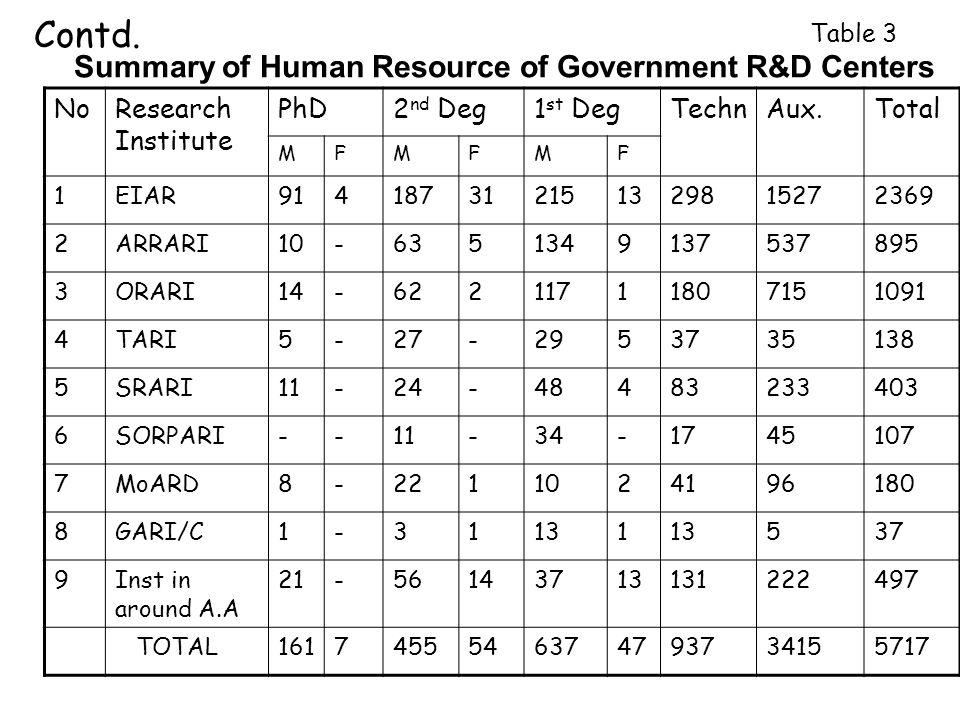 Summary of Human Resource of Government R&D Centers NoResearch Institute PhD2 nd Deg1 st DegTechnAux.Total MFMFMF 1EIAR914187312151329815272369 2ARRARI10-6351349137537895 3ORARI14-62211711807151091 4TARI5-27-2953735138 5SRARI11-24-48483233403 6SORPARI--11-34-1745107 7MoARD8-2211024196180 8GARI/C1-31131 537 9Inst in around A.A 21-56143713131222497 TOTAL1617455546374793734155717 Contd.