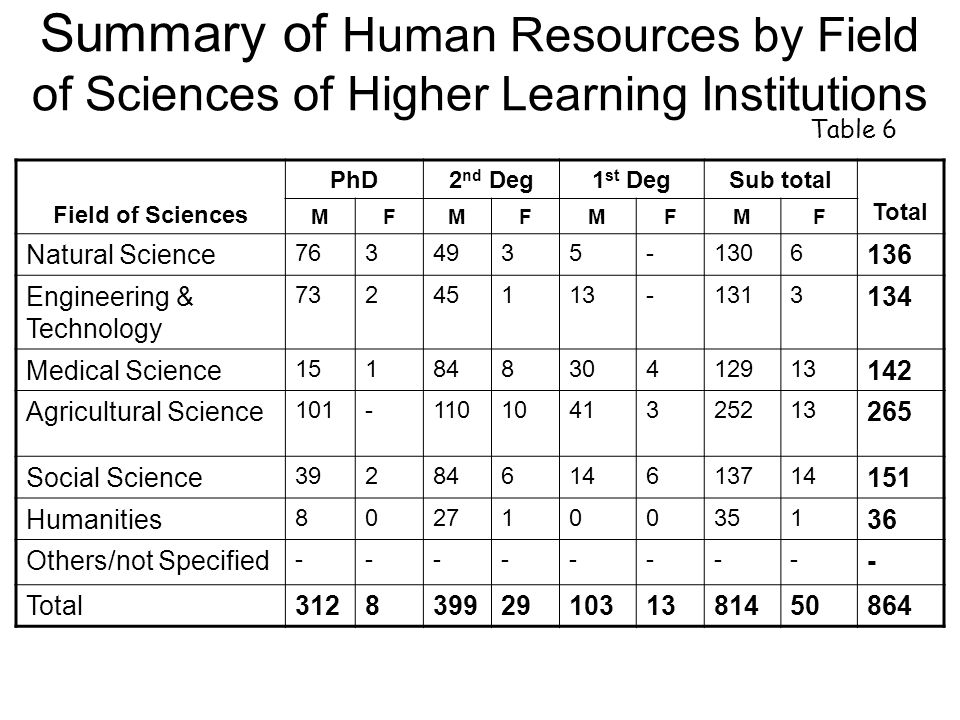 Field of Sciences PhD2 nd Deg1 st DegSub total Total MFMFMFMF Natural Science Engineering & Technology Medical Science Agricultural Science Social Science Humanities Others/not Specified Total Summary of Human Resources by Field of Sciences of Higher Learning Institutions Table 6