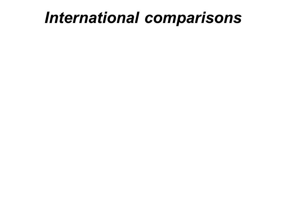 International comparisons