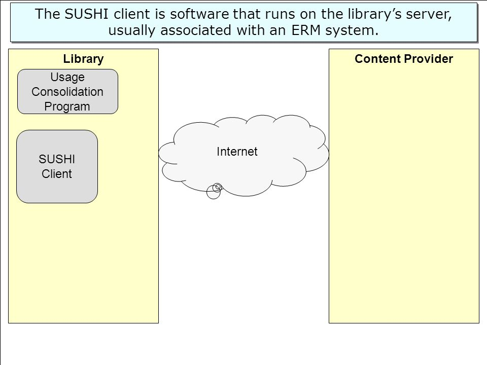 © 2008 EBSCO Information Services Content ProviderLibrary SUSHI Client Internet The SUSHI client is software that runs on the librarys server, usually associated with an ERM system.