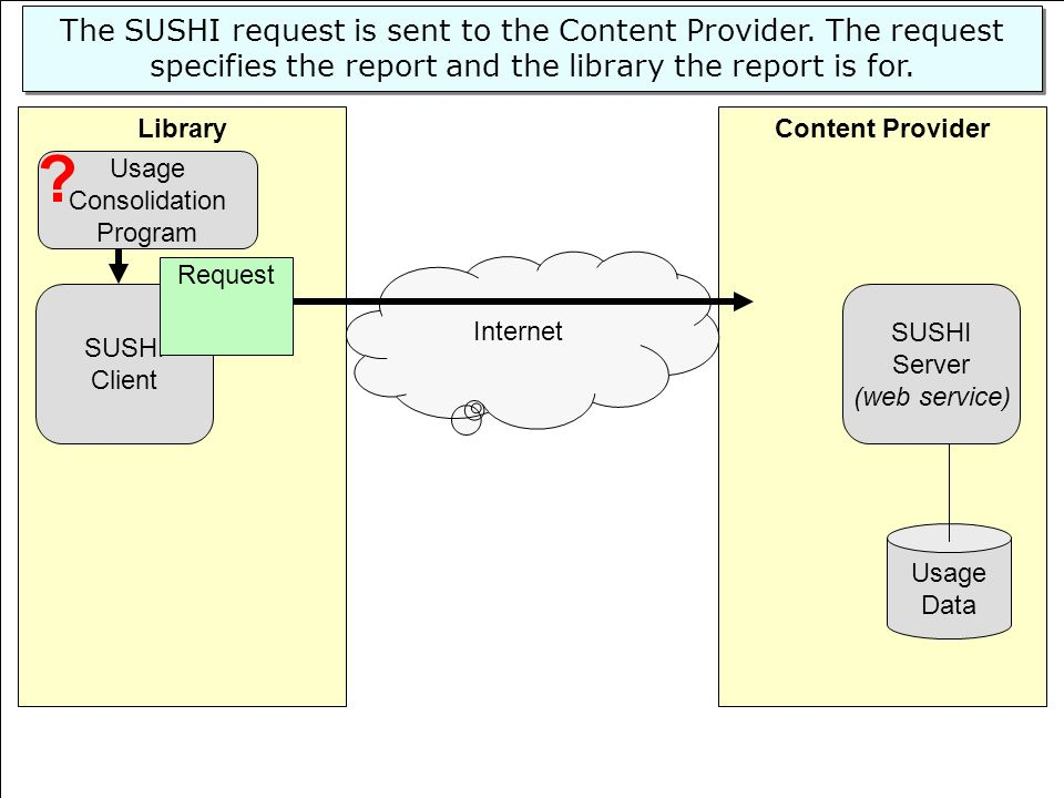 © 2008 EBSCO Information Services Content ProviderLibrary SUSHI Server (web service) Usage Data SUSHI Client Internet The SUSHI request is sent to the Content Provider.