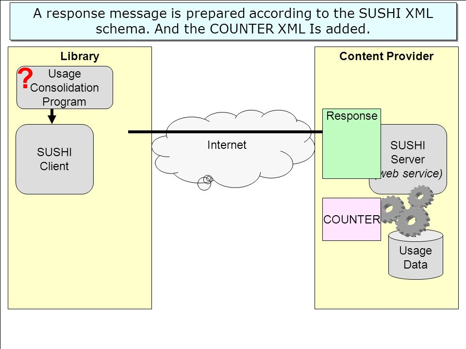 © 2008 EBSCO Information Services Content ProviderLibrary SUSHI Server (web service) Usage Data SUSHI Client Internet A response message is prepared according to the SUSHI XML schema.