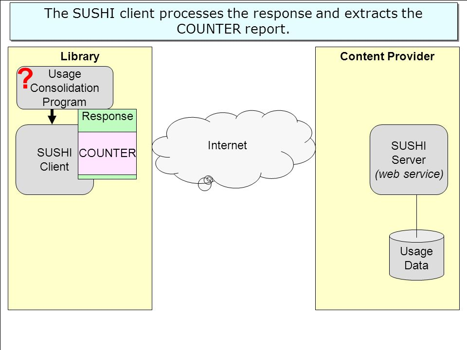 © 2008 EBSCO Information Services Content ProviderLibrary SUSHI Server (web service) Usage Data SUSHI Client Internet The SUSHI client processes the response and extracts the COUNTER report.