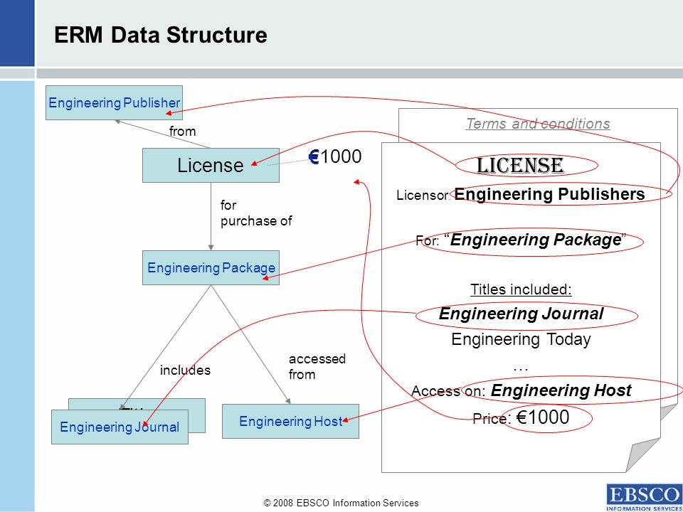 © 2008 EBSCO Information Services Terms and conditions ERM Data Structure License Title Titles Platform Package for purchase of includes accessed from Provider from Engineering Journal Engineering Host Engineering Package Engineering Publisher LICENSE Licensor : Engineering Publishers For: Engineering Package Titles included: Engineering Journal Engineering Today … Access on: Engineering Host Price : 1000 1000