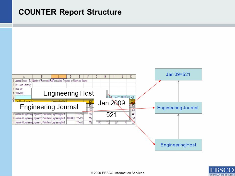 © 2008 EBSCO Information Services COUNTER Report Structure Usage Titles Platform Engineering Journal Engineering Host Jan 2009 521 Jan 2009 521 Jan 09=521 Engineering Journal Engineering Host