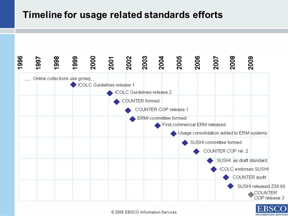 © 2008 EBSCO Information Services Timeline for usage related standards efforts