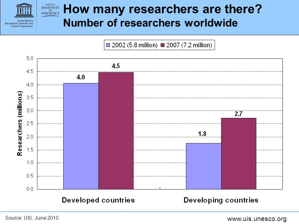 www.uis.unesco.org How many researchers are there.
