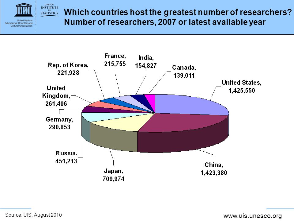 www.uis.unesco.org Which countries host the greatest number of researchers.