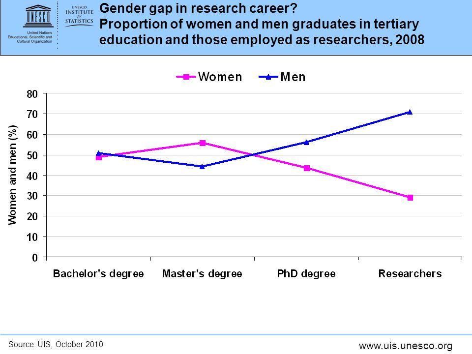 www.uis.unesco.org Gender gap in research career.