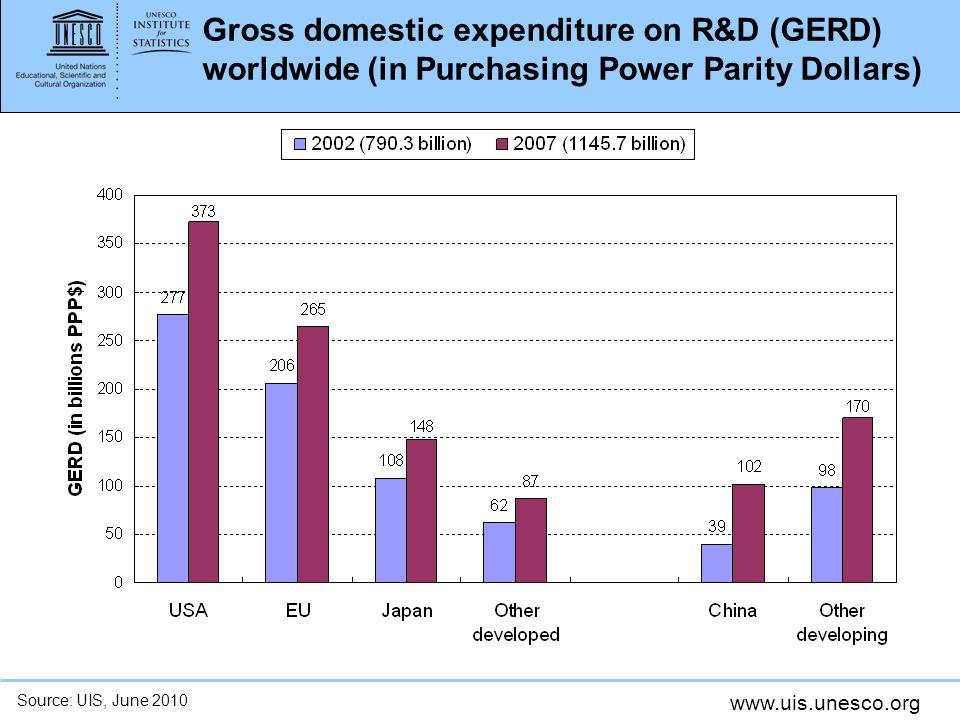 www.uis.unesco.org Gross domestic expenditure on R&D (GERD) worldwide (in Purchasing Power Parity Dollars) Source: UIS, June 2010