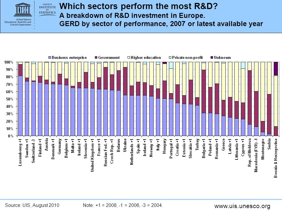 www.uis.unesco.org Which sectors perform the most R&D.