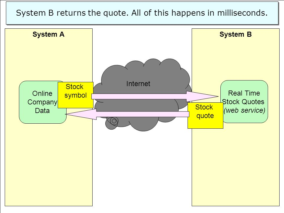 39 System BSystem A Real Time Stock Quotes (web service) Online Company Data Internet System B returns the quote. All of this happens in milliseconds.