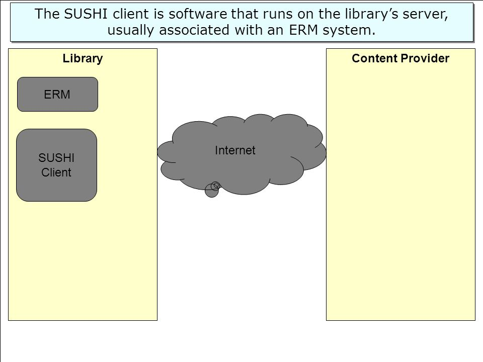 44 Content ProviderLibrary SUSHI Client Internet The SUSHI client is software that runs on the librarys server, usually associated with an ERM system.