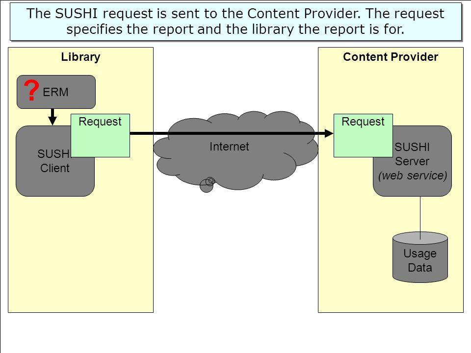 47 Content ProviderLibrary SUSHI Server (web service) Usage Data SUSHI Client Request Internet ERM The SUSHI request is sent to the Content Provider.