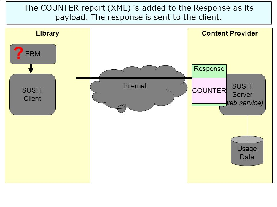 51 Content ProviderLibrary SUSHI Server (web service) Usage Data SUSHI Client Internet ERM The COUNTER report (XML) is added to the Response as its pa