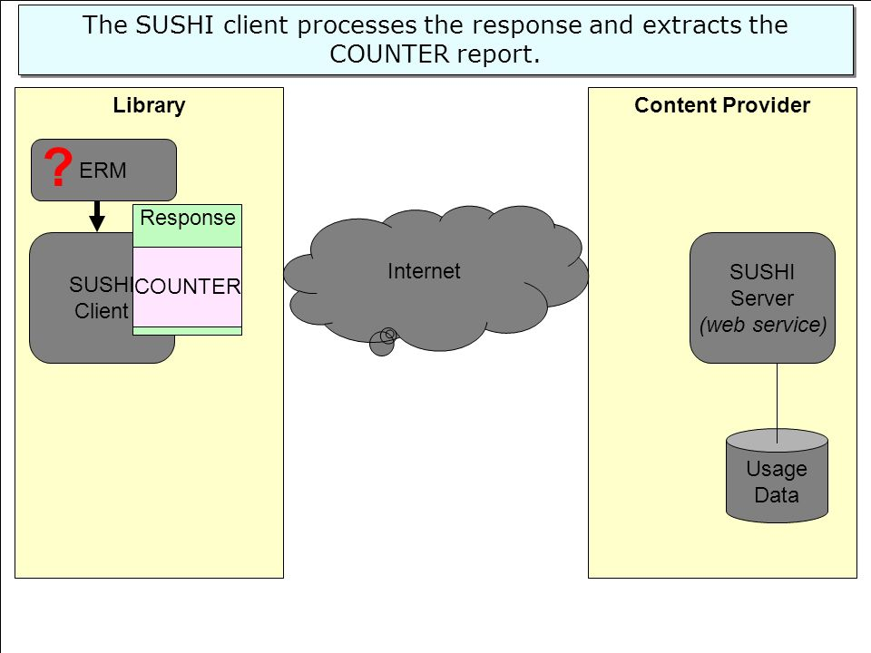 53 Content ProviderLibrary SUSHI Server (web service) Usage Data SUSHI Client Internet ERM The SUSHI client processes the response and extracts the CO