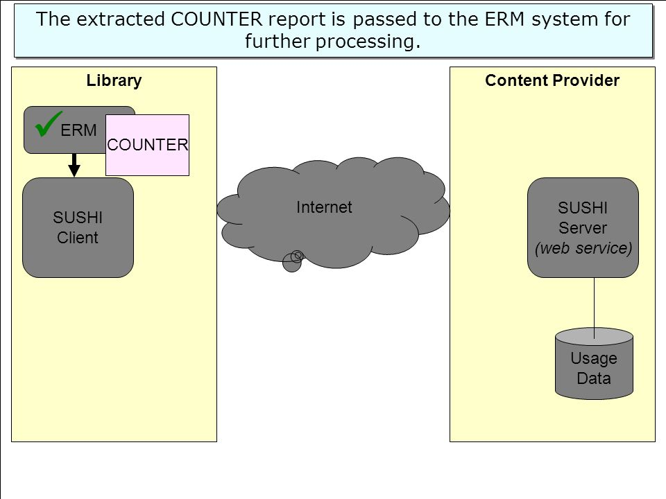 54 Content ProviderLibrary SUSHI Server (web service) Usage Data SUSHI Client Internet ERM The extracted COUNTER report is passed to the ERM system fo
