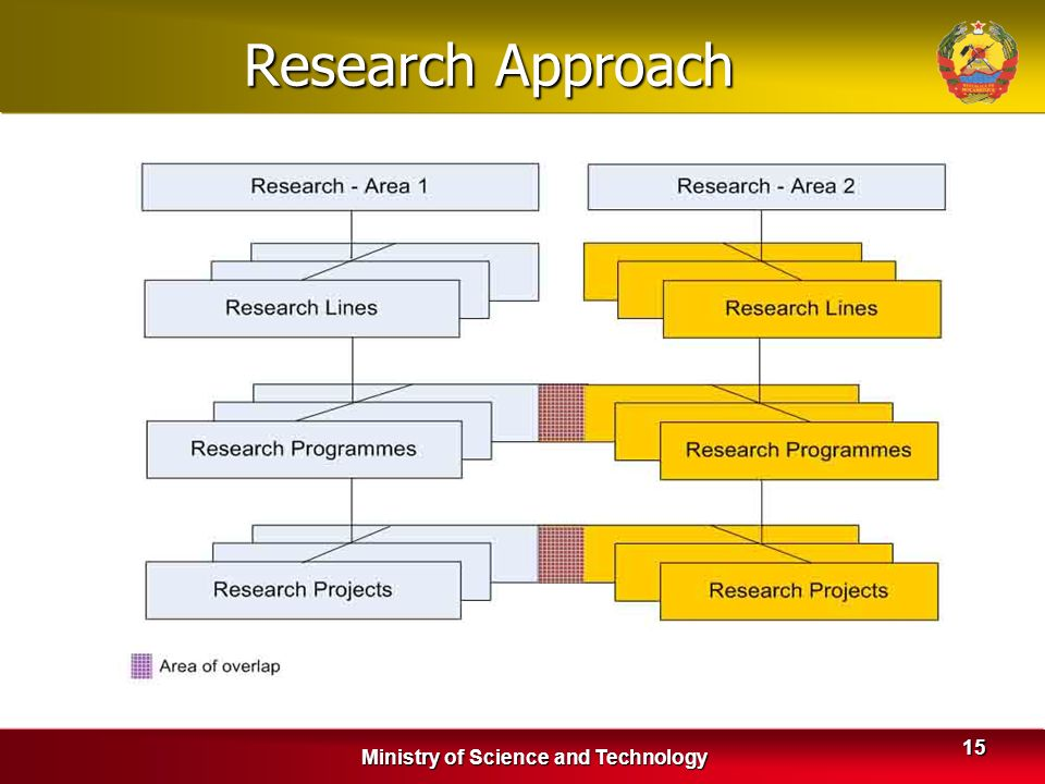 Ministry of Science and Technology 15 Research Approach