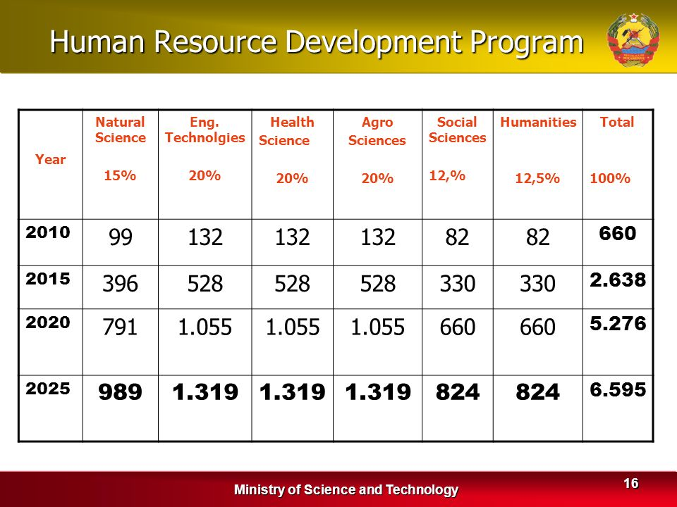 Ministry of Science and Technology 16 Human Resource Development Program Year Natural Science 15% Eng. Technolgies 20% Health Science 20% Agro Science