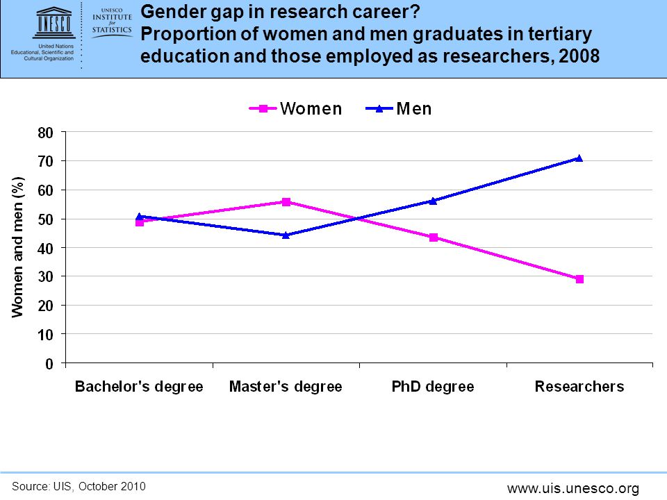 www.uis.unesco.org Gender gap in research career? Proportion of women and men graduates in tertiary education and those employed as researchers, 2008