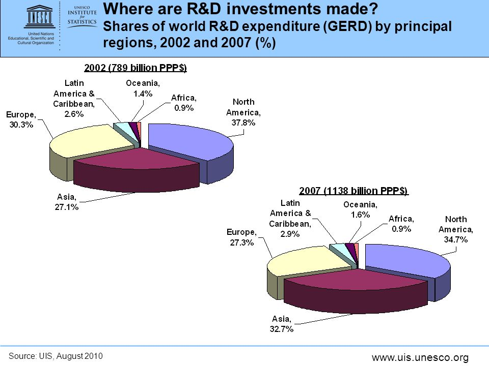www.uis.unesco.org Where are R&D investments made? Shares of world R&D expenditure (GERD) by principal regions, 2002 and 2007 (%) Source: UIS, August