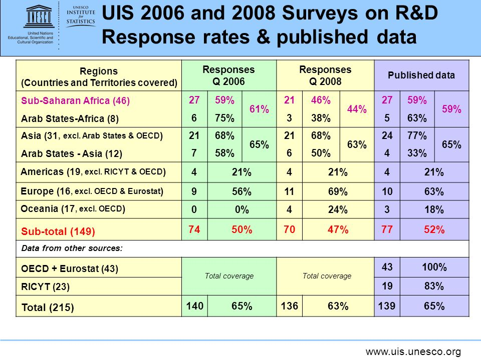 www.uis.unesco.org UIS 2006 and 2008 Surveys on R&D Response rates & published data Regions (Countries and Territories covered) Responses Q 2006 Responses Q 2008 Published data Sub-Saharan Africa (46) 2759% 61% 2146% 44% 2759% Arab States-Africa (8) 675%338%563% Asia (31, excl.