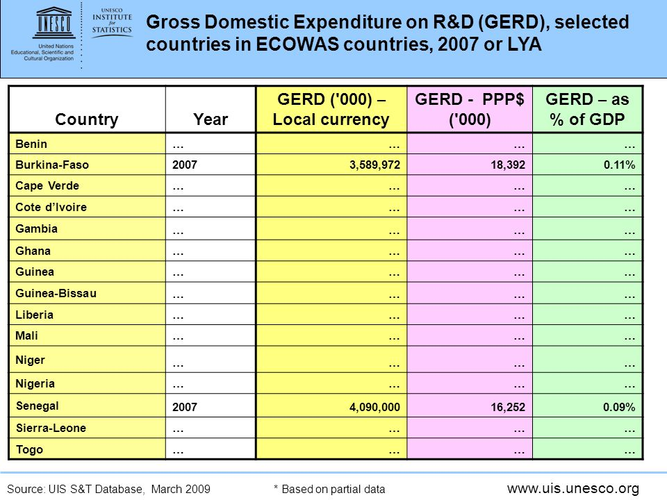 www.uis.unesco.org Gross Domestic Expenditure on R&D (GERD), selected countries in ECOWAS countries, 2007 or LYA CountryYear GERD ( 000) – Local currency GERD - PPP$ ( 000) GERD – as % of GDP Benin ………… Burkina-Faso 20073,589,97218,3920.11% Cape Verde ………… Cote dIvoire ………… Gambia ………… Ghana ………… Guinea ………… Guinea-Bissau ………… Liberia ………… Mali ………… Niger ………… Nigeria ………… Senegal 20074,090,00016,2520.09% Sierra-Leone ………… Togo………… * Based on partial dataSource: UIS S&T Database, March 2009