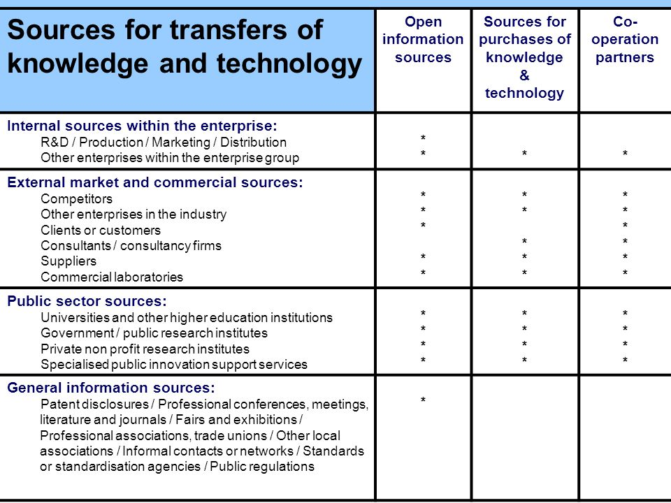 www.uis.unesco.org Sources for transfers of knowledge and technology Open information sources Sources for purchases of knowledge & technology Co- oper