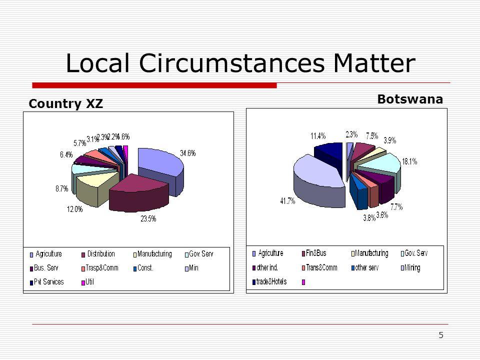 5 Local Circumstances Matter Botswana Country XZ