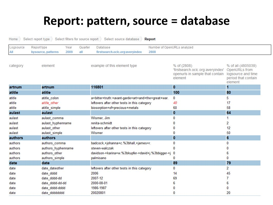 Report: pattern, source = database