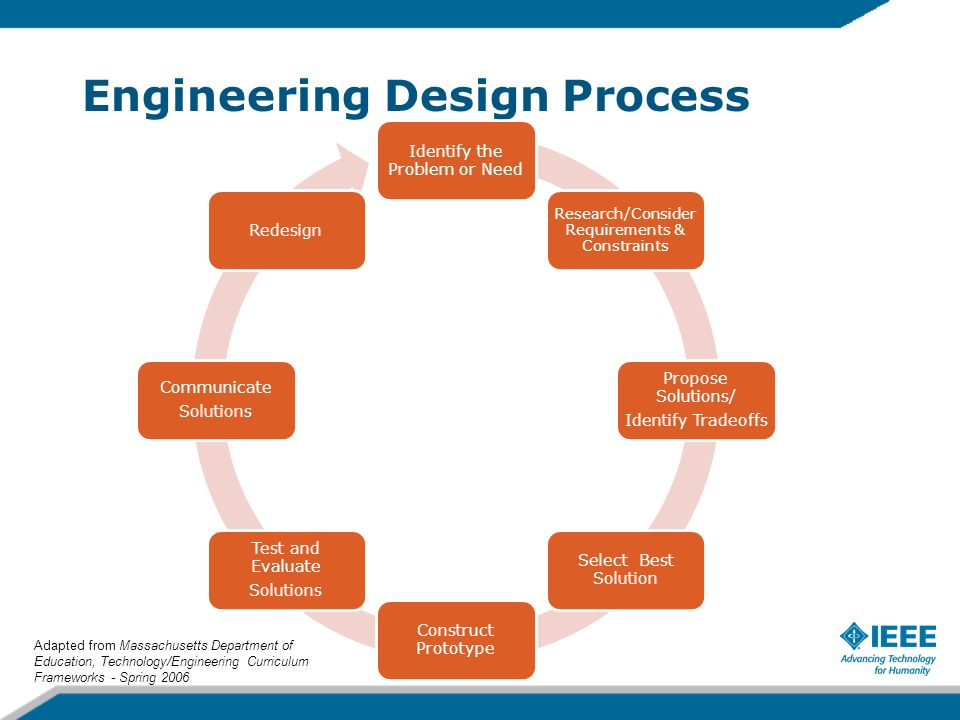 Engineering Design Process Identify the Problem or Need Research/Consider Requirements & Constraints Propose Solutions/ Identify Tradeoffs Select Best