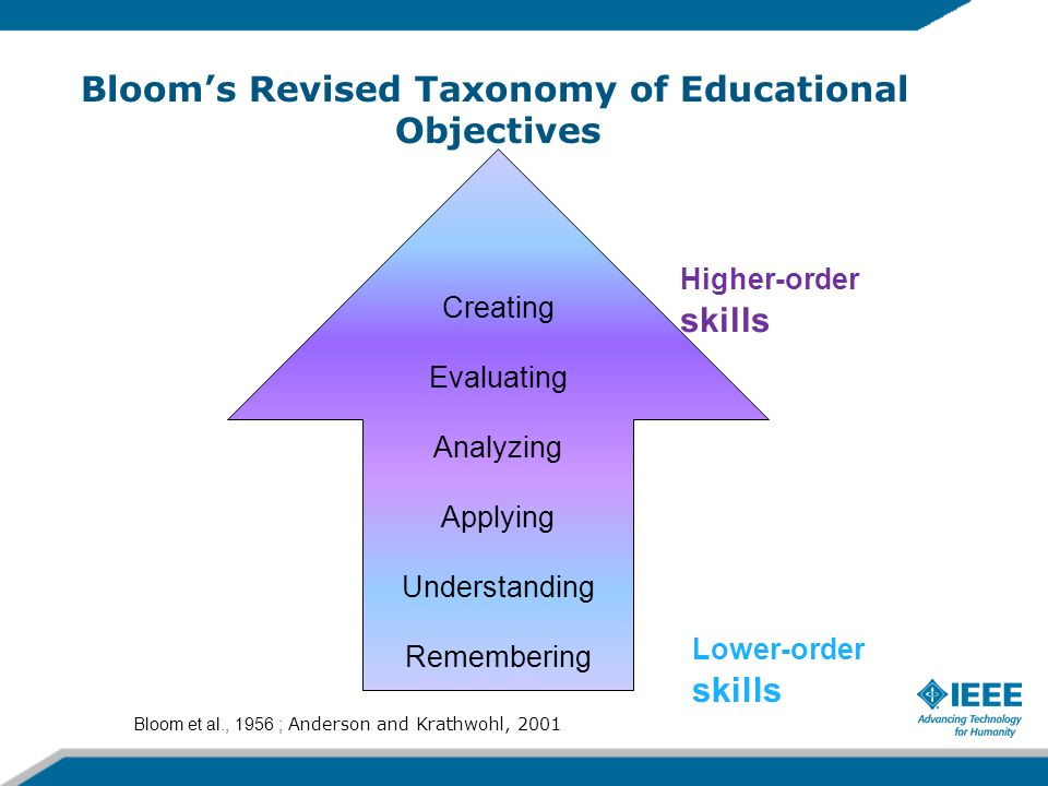 Blooms Revised Taxonomy of Educational Objectives Creating Evaluating Analyzing Applying Understanding Remembering Bloom et al., 1956 ; Anderson and K