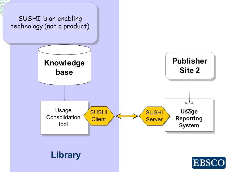 Usage Reporting System Library Publisher Site 2 Publisher Site 2 Usage Consolidation tool SUSHI is an enabling technology (not a product) Knowledge ba