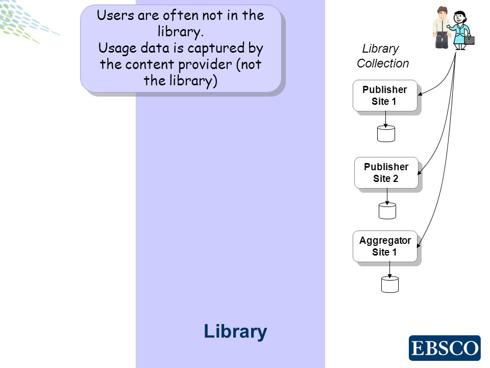 Library Publisher Site 1 Publisher Site 1 Publisher Site 2 Publisher Site 2 Aggregator Site 1 Aggregator Site 1 Library Collection Users are often not