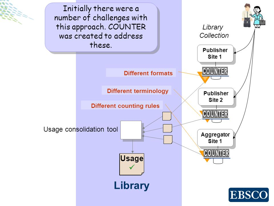 Library Publisher Site 1 Publisher Site 1 Publisher Site 2 Publisher Site 2 Aggregator Site 1 Aggregator Site 1 Library Collection Usage ? Usage Usage