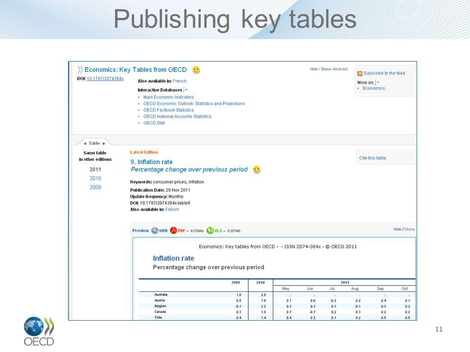 Publishing key tables 11