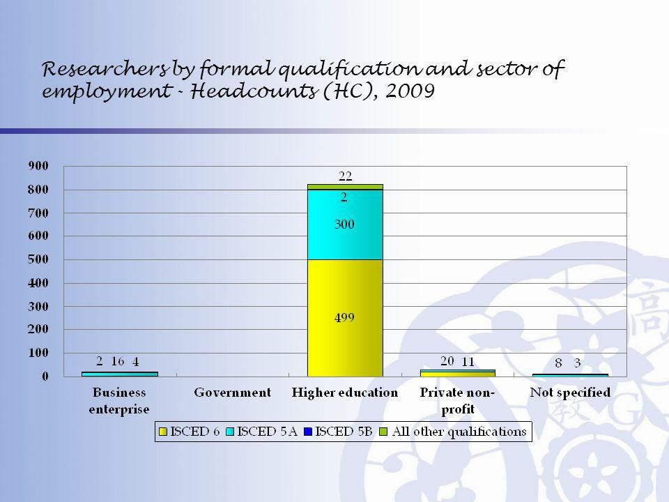 Researchers by formal qualification and sector of employment - Headcounts (HC), 2009