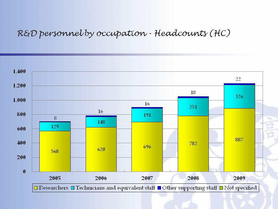 R&D personnel by occupation - Headcounts (HC)